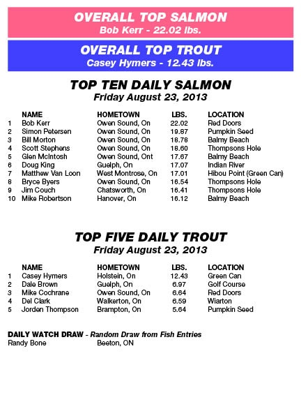 Derby Results - Friday, August 23rd, 2013