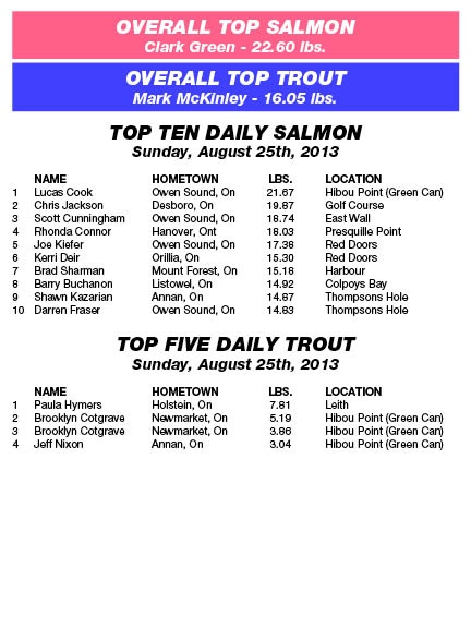 Derby Results - Sunday, August 25th, 2013