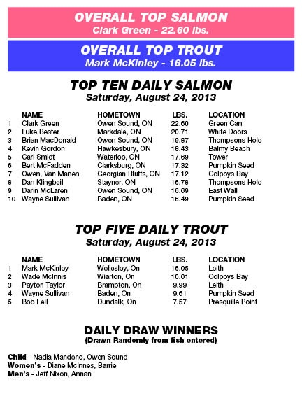 Derby Results - Saturday, August 24th, 2013