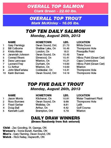 Derby Results - Monday, August 27th, 2013
