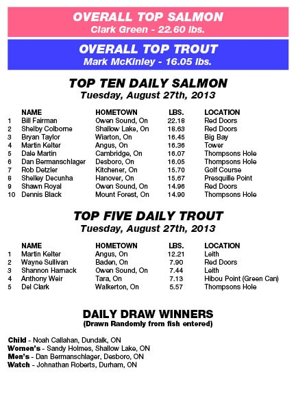 Derby Results - Tuesday, August 27th