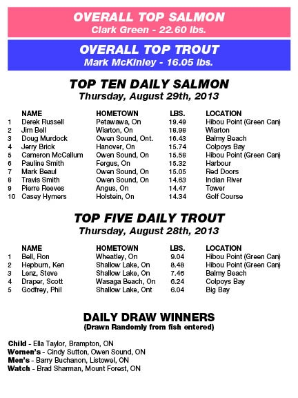 Derby Results - Thursday, August 29th, 2013