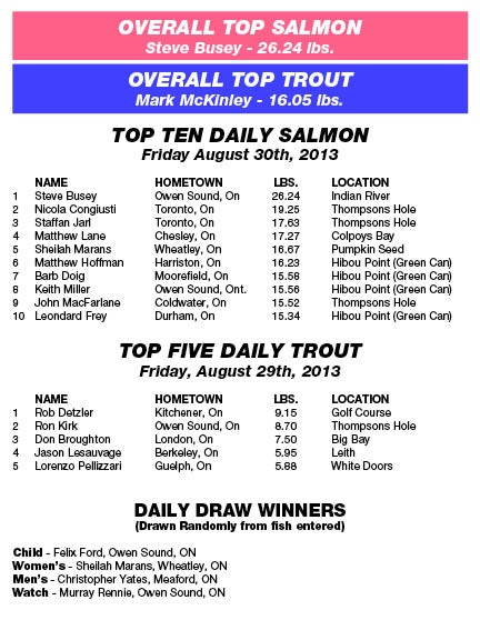 Derby Results - Friday, August 30th, 2013