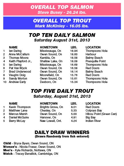 Derby Results - Saturday, August 31st, 2013