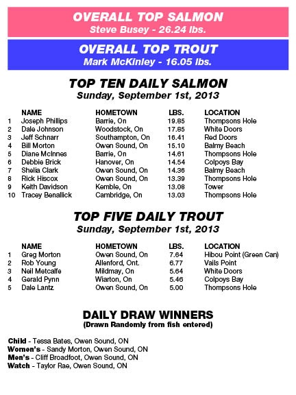 Derby Results - Sunday, September 1st, 2013